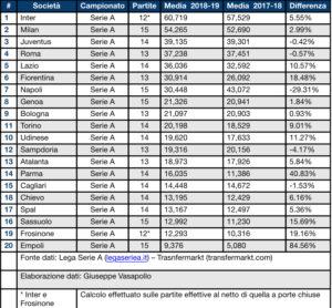 Lazio e Serie A, dati spettatori