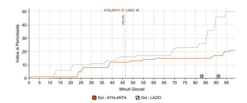 Indice pericolosità Atalanta-Lazio