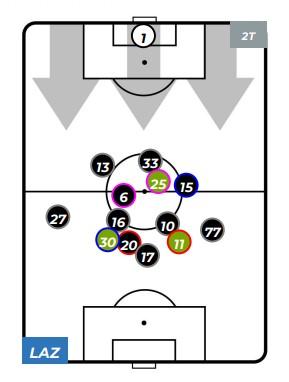 Possesso palla posizione Lazio-Atalanta