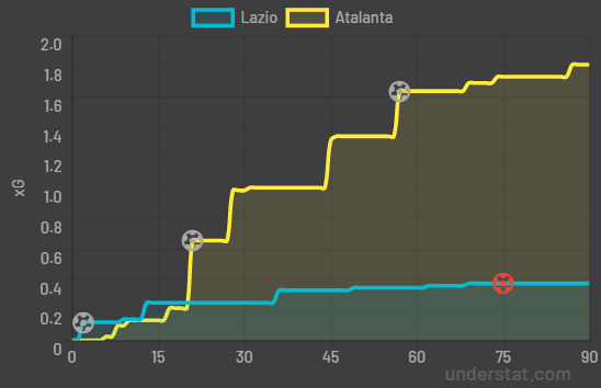 Lazio-Atalanta, Expected Goals