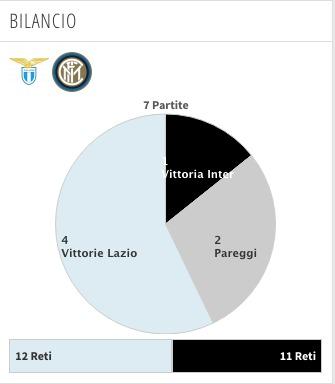 Inter - Lazio, bilancio ultime 5 stagioni (transfermarkt.it)
