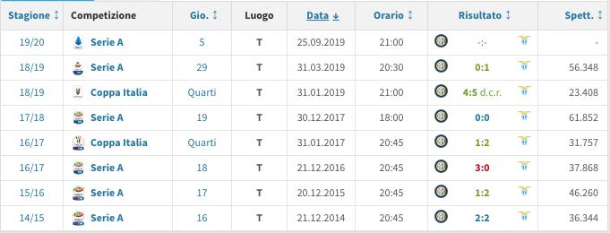 Inter - Lazio, risultati ultime 5 stagioni (transfermarkt.it)